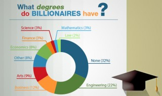 optimized-degrees-billionaires3
