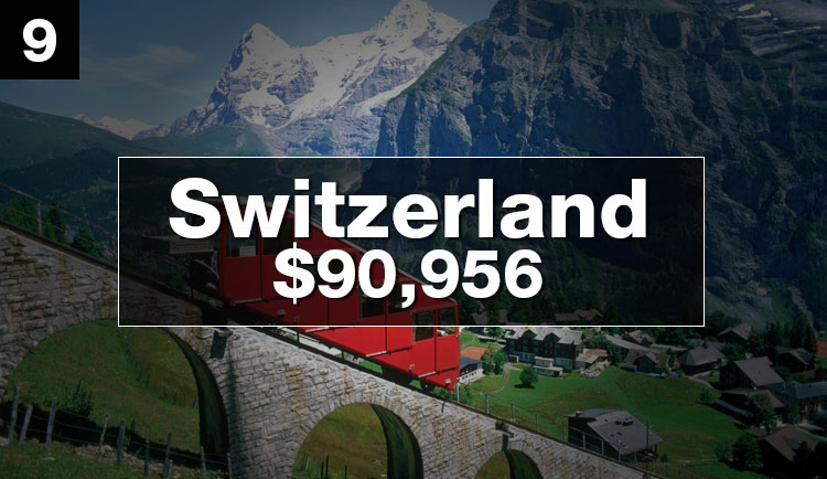 optimized-richest-countries-switzerland