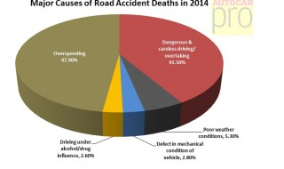 major-causes-of-road-accidents