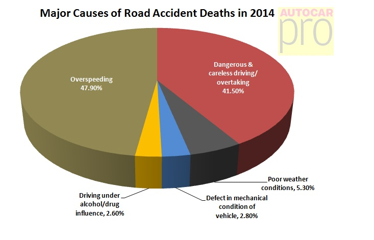 causes of road accident Information and statistics on road accidents, casualties and safety.
